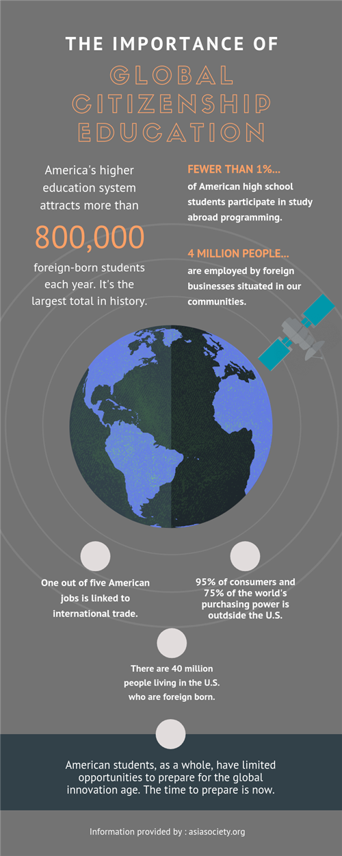 This info graphic explains the importance of Global Citizenship Education for the modern student through facts and figures.